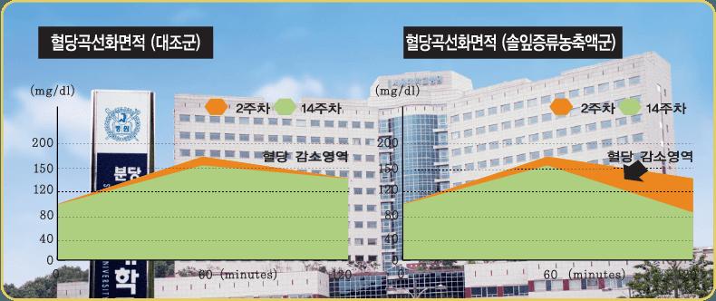 Kết quả thực nghiệm công dụng hạ đường huyết của tinh dầu thông đỏ trên người tại bệnh viện Seoul cơ sở Bundang