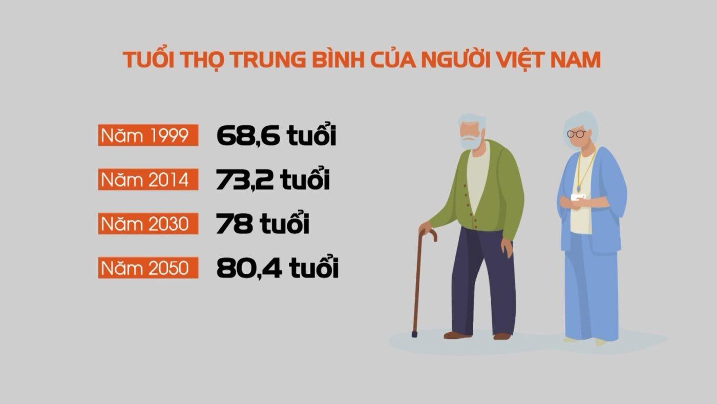 Thống kê dân số tại Việt Nam ngày càng già hóa